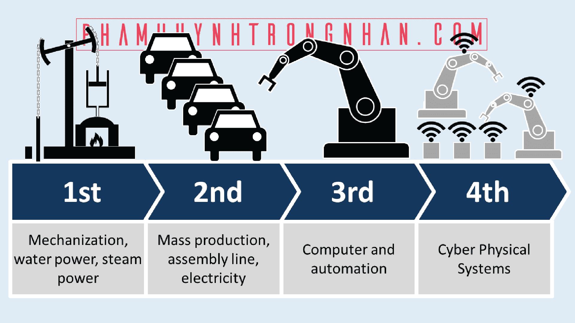 bốn thời đại công nghiệp 4.0