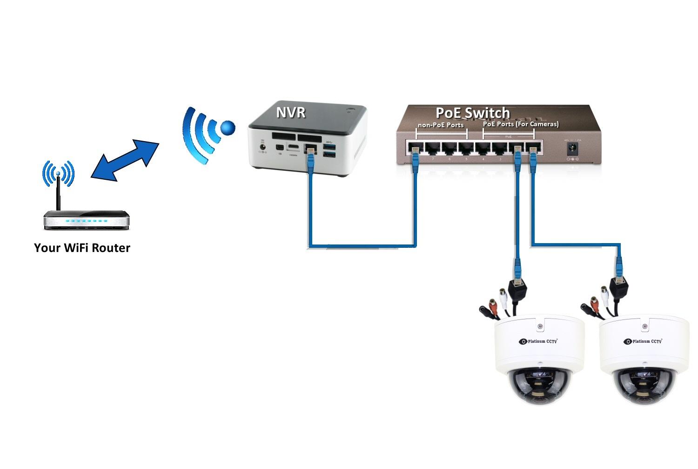Hướng dẫn kết nối camera IP