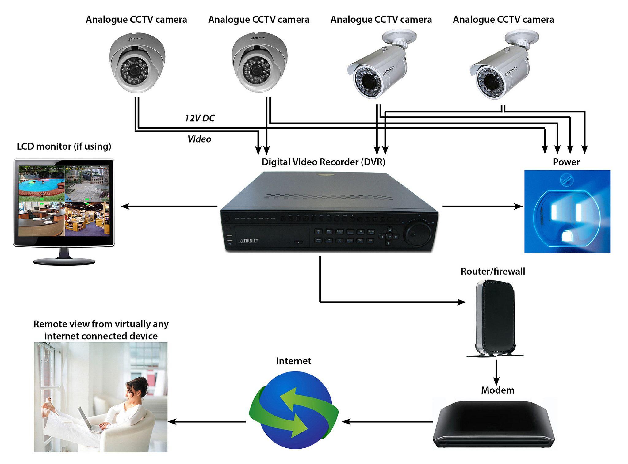 Hướng dẫn kết nối camera analog